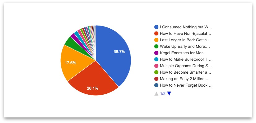 Piechart showing relative traffic counts for different articles