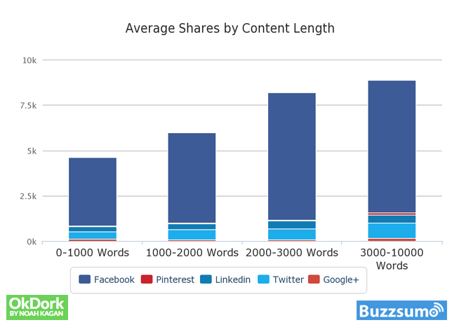 Graph showing average shares by content length