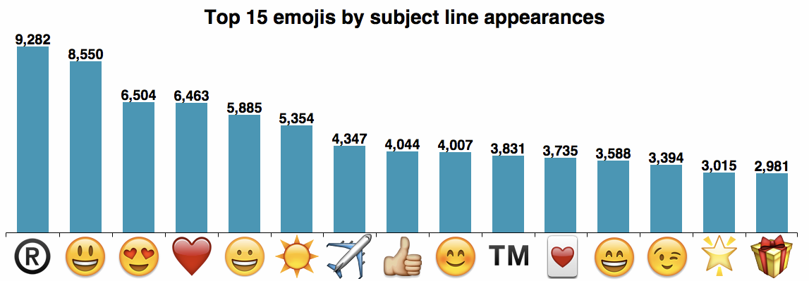 Graph of most popular emojis used in subject lines