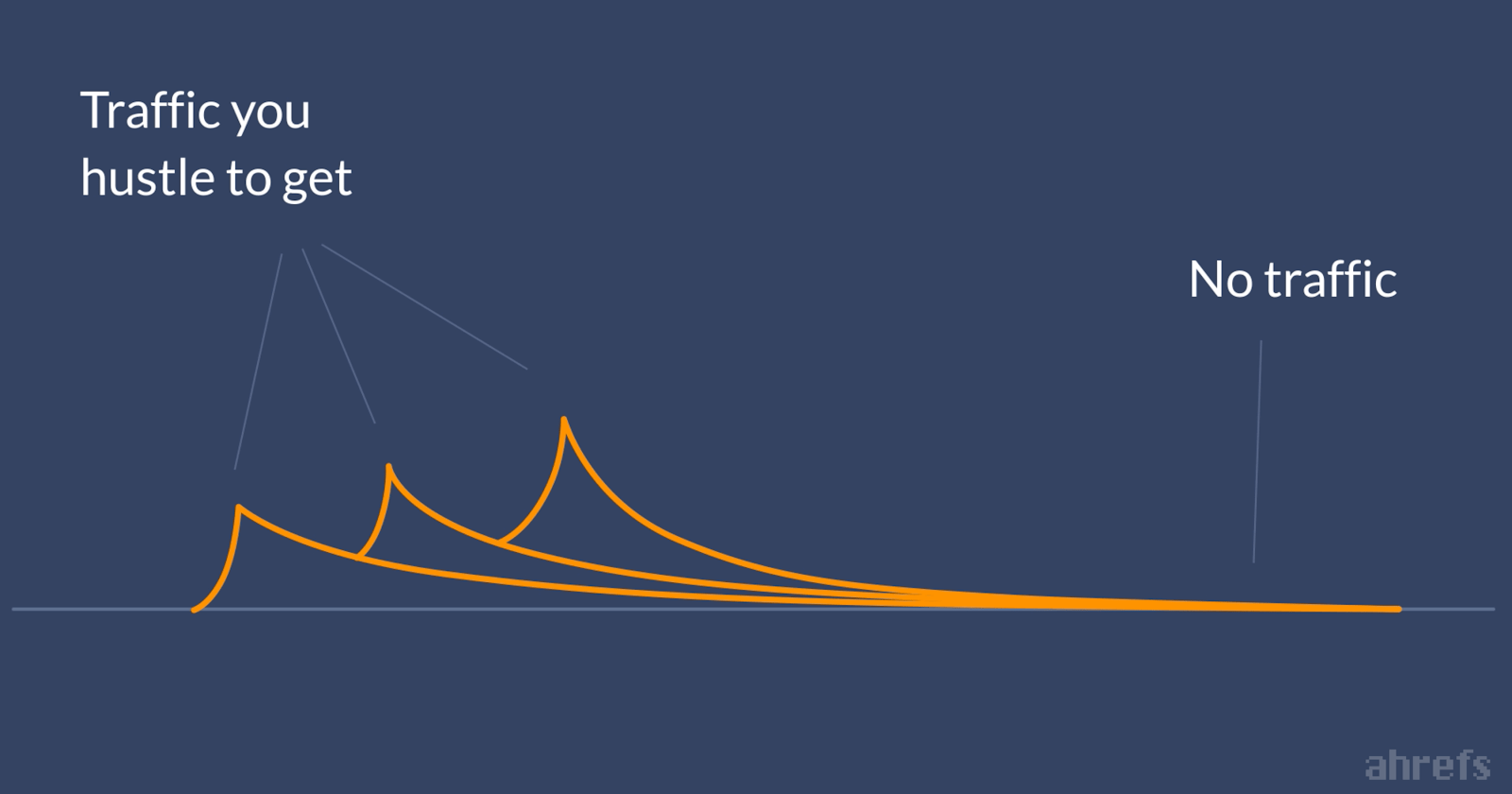 Traffic graph from Ahrefs