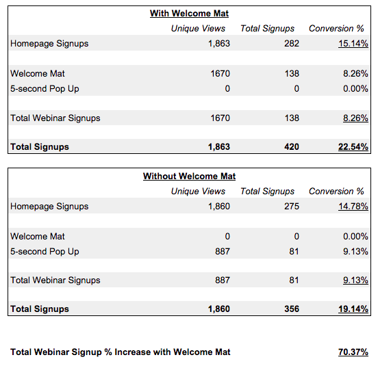 Screenshot showing stats comparison with and without welcome mat