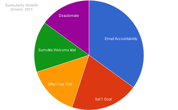 email-based accountability
